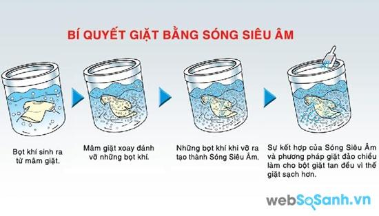Công nghệ sóng siêu âm (nguồn: internet)