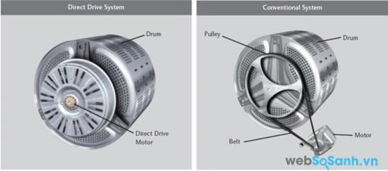 Động cơ dẫn động trực tiếp và động cơ dẫn động gián tiếp (nguồn: internet)