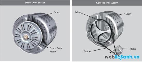 Máy giặt sử dụng động cơ dẫn động trực tiếp và gián tiếp (nguồn: internet)