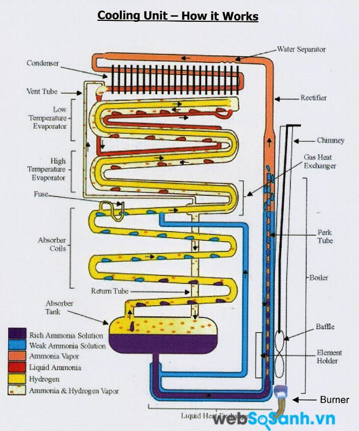Gas trong tủ lạnh hoạt động theo nguyên tắc tái sinh nên nếu bị hết tức là tủ lạnh có vấn đề