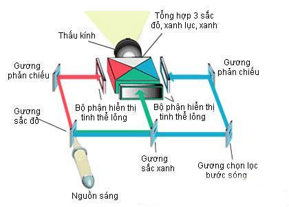 Image result for SO SÁNH ĐIỂM KHÁC BIỆT GIỮA MÁY CHIẾU LED, DLP VÀ LCD